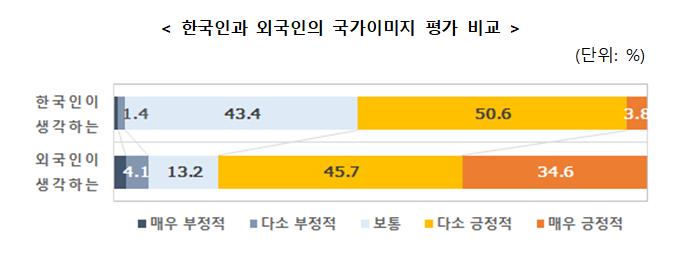 한국인과-외국인의-국가이미지-평가-비교